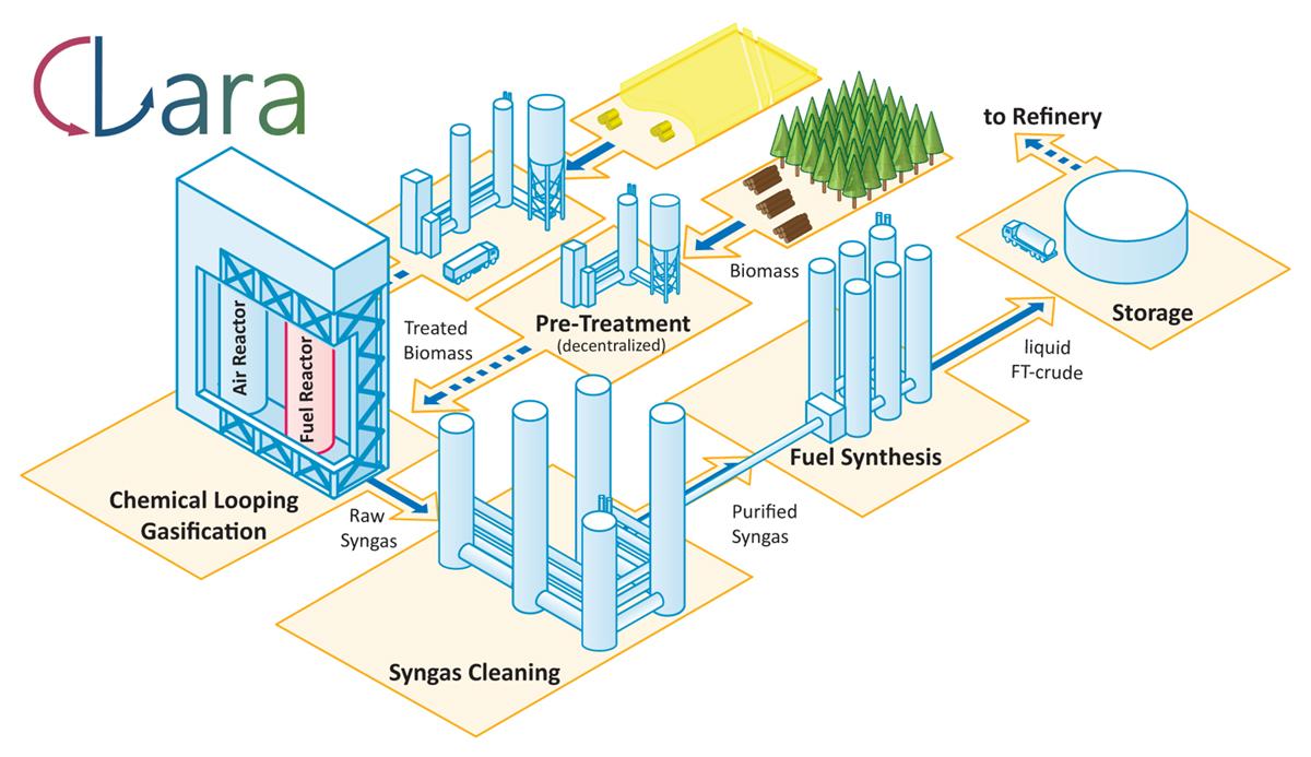 produção de biocombustíveis