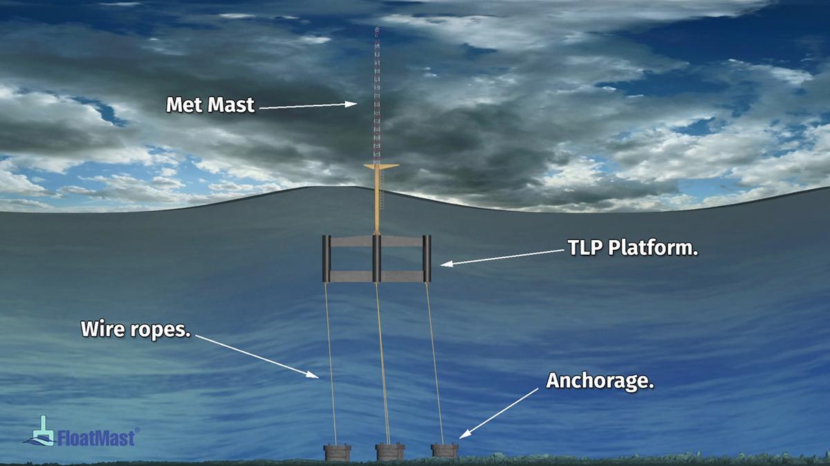 energia eólica offshore, oceano