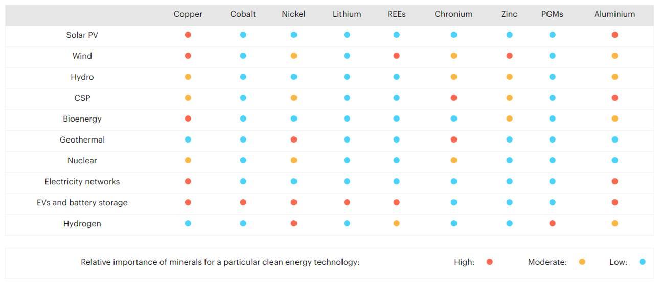 tecnologia de energia limpa, veículos elétricos