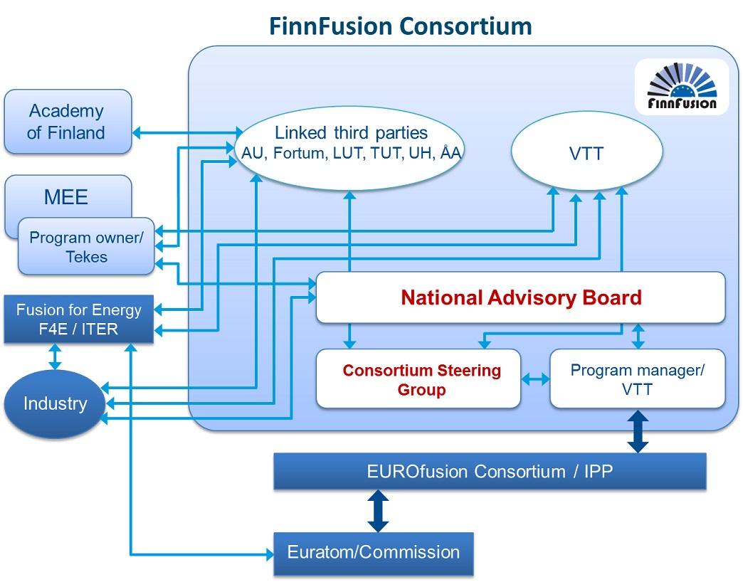 Figura 1: Organigrama da participação finlandesa nas atividades de fusão europeias